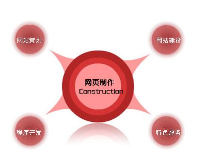 中山网页设计需要注意的三大事项 十分重要